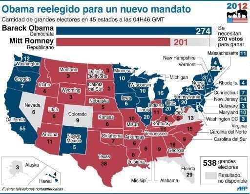 Estados ganados hasta ahora por cada candidato y resultados acumulados de grandes electores